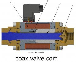 2/2 way normally closed coax valve - closed position